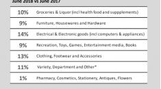 BNZ Marketview - June 2018